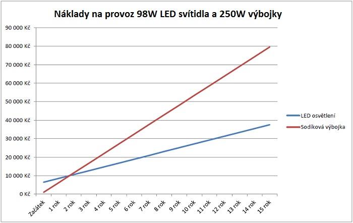Náklady na prevádzku 98W LED svietidlá a 250W výbojky
